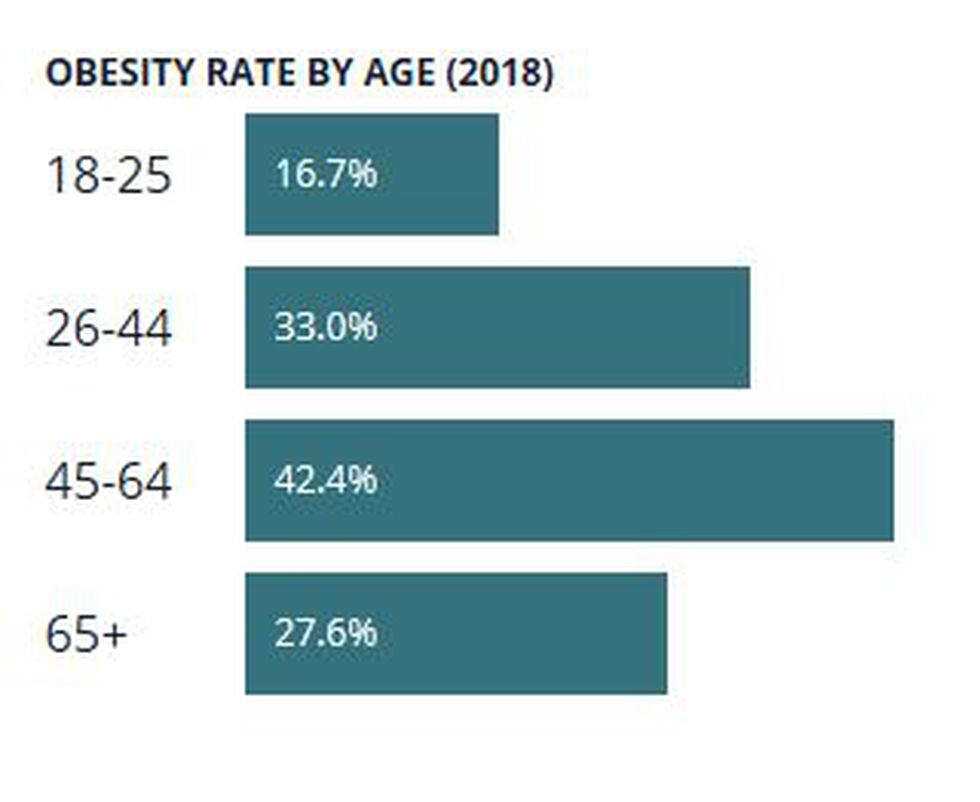 A look at obesity rate by age in N.C.