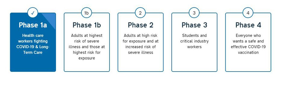 NHRMC is in Phase 1-a as defined by the state, which has outlined four phases for achieving...