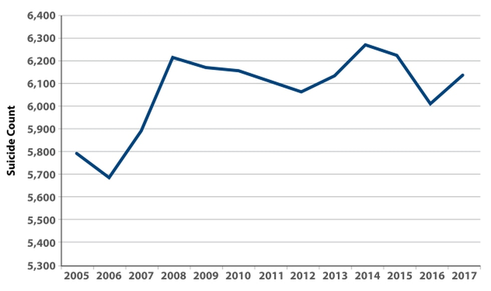 Annual Number of Veteran Suicides, 2005–2017.