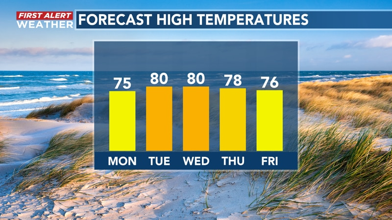 A work week warming trend ahead for SE NC.