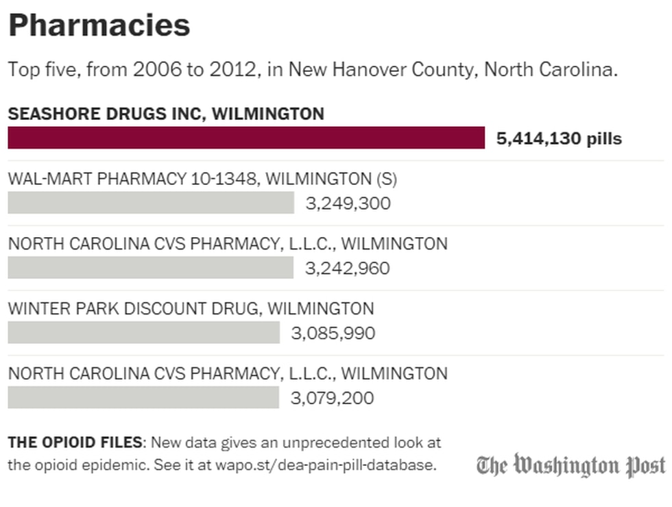 Data from the Drug Enforcement Agency shows the pharmacies that had the highest dispense rate...