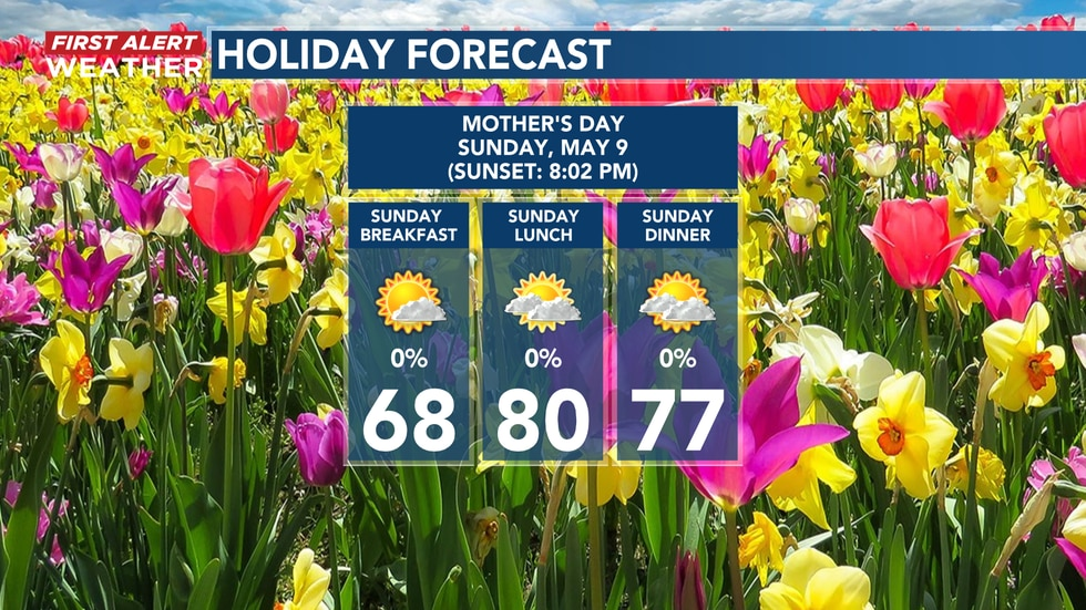 Mother's Day Forecast 2021