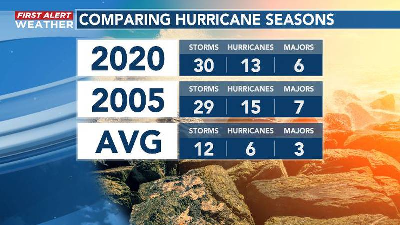 The 2020 hurricane season lived up to the preseason hype, and then some.