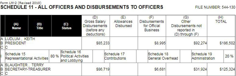 In 2014, Ludlum was compensated $186,502, according to Local 1208's financial statement....