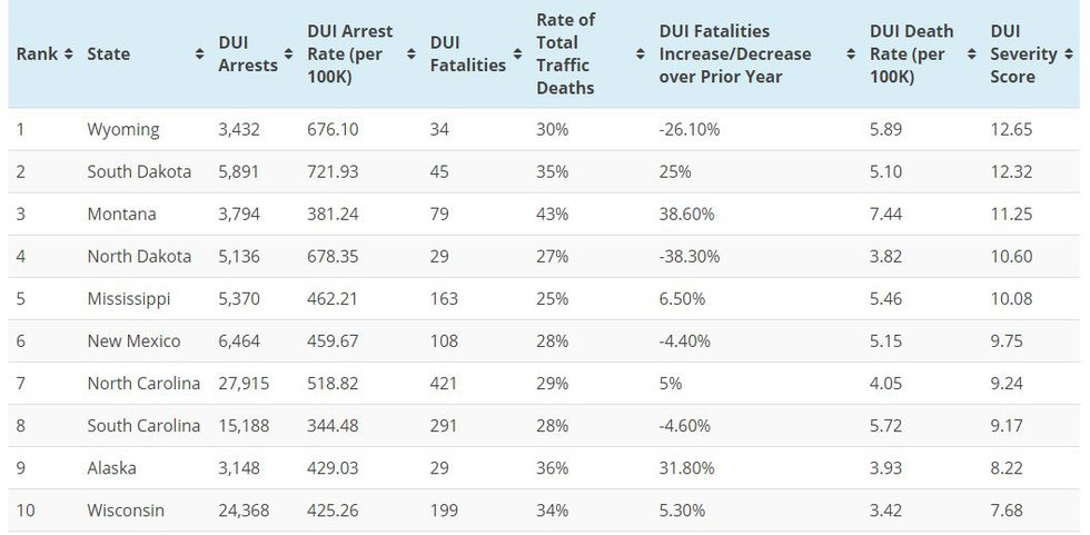 According to its website, the DUI severity score is caluclated using each state's DUI arrest...