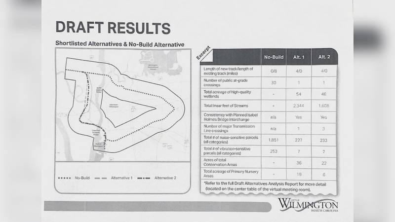 City of Wilmington Rail Realignment short-listed alternatives.