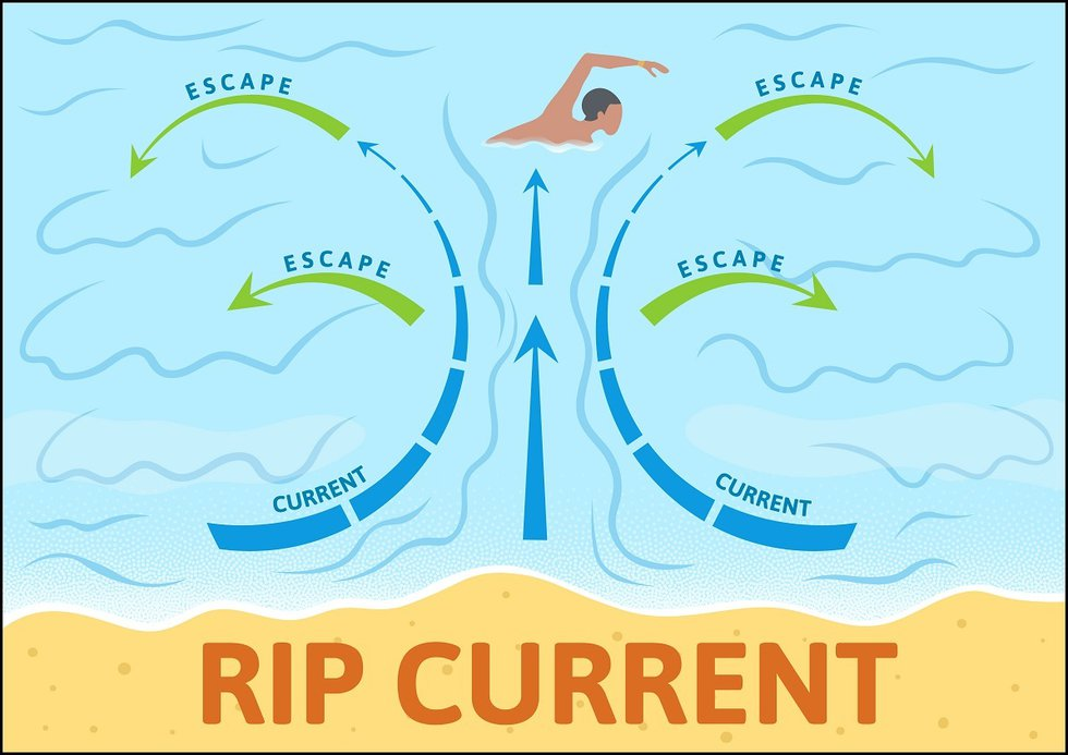 Swimmers need to take care because of the high rip current risk this weekend.