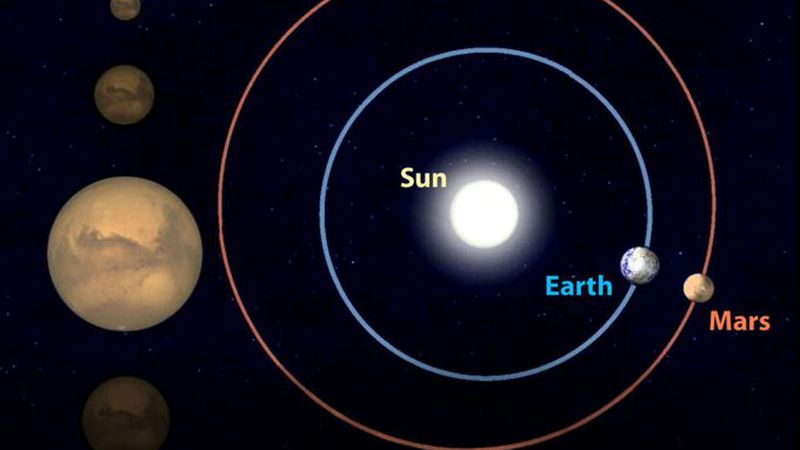 Earth and Mars will be separated by a mere 39 million miles tonight, their closest pairing...