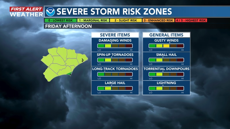 Friday storm threat in SE NC